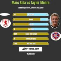 Marc Bola vs Taylor Moore h2h player stats