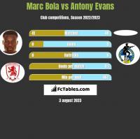 Marc Bola vs Antony Evans h2h player stats