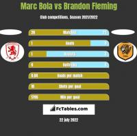 Marc Bola vs Brandon Fleming h2h player stats
