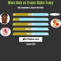 Marc Bola vs Frazer Blake-Tracy h2h player stats