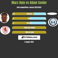 Marc Bola vs Adam Senior h2h player stats