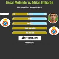 Oscar Melendo vs Adrian Embarba h2h player stats