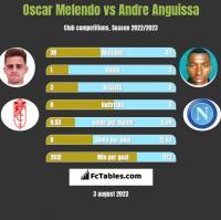 Oscar Melendo vs Andre Anguissa h2h player stats