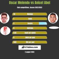 Oscar Melendo vs Anicet Abel h2h player stats