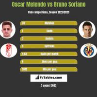 Oscar Melendo vs Bruno Soriano h2h player stats