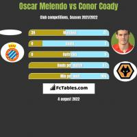 Oscar Melendo vs Conor Coady h2h player stats