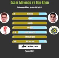 Oscar Melendo vs Dan Biton h2h player stats