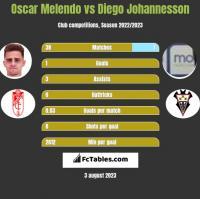 Oscar Melendo vs Diego Johannesson h2h player stats