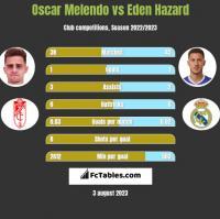 Oscar Melendo vs Eden Hazard h2h player stats