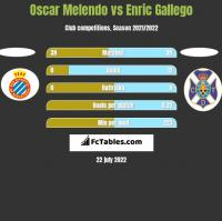 Oscar Melendo vs Enric Gallego h2h player stats