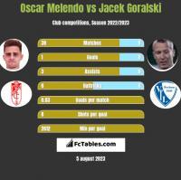 Oscar Melendo vs Jacek Góralski h2h player stats