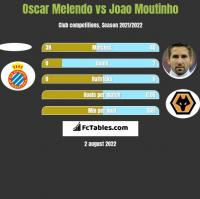 Oscar Melendo vs Joao Moutinho h2h player stats
