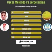 Oscar Melendo vs Jorge Intima h2h player stats