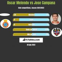 Oscar Melendo vs Jose Campana h2h player stats