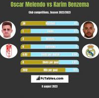 Oscar Melendo vs Karim Benzema h2h player stats