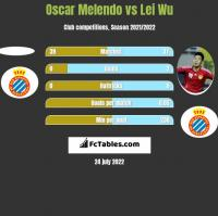 Oscar Melendo vs Lei Wu h2h player stats