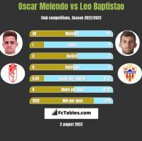 Oscar Melendo vs Leo Baptistao h2h player stats