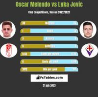 Oscar Melendo vs Luka Jovic h2h player stats