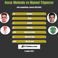 Oscar Melendo vs Manuel Trigueros h2h player stats