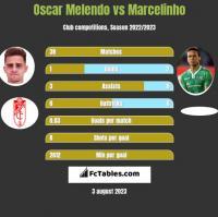 Oscar Melendo vs Marcelinho h2h player stats