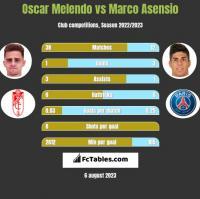 Oscar Melendo vs Marco Asensio h2h player stats