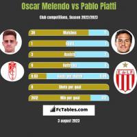 Oscar Melendo vs Pablo Piatti h2h player stats