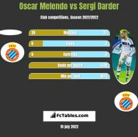 Oscar Melendo vs Sergi Darder h2h player stats