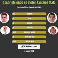 Oscar Melendo vs Victor Sanchez Mata h2h player stats