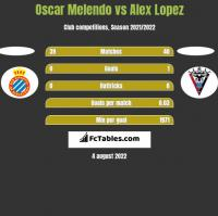 Oscar Melendo vs Alex Lopez h2h player stats