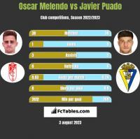 Oscar Melendo vs Javier Puado h2h player stats