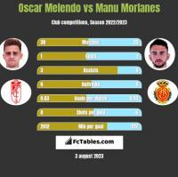 Oscar Melendo vs Manu Morlanes h2h player stats