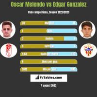 Oscar Melendo vs Edgar Gonzalez h2h player stats