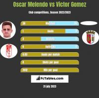 Oscar Melendo vs Victor Gomez h2h player stats