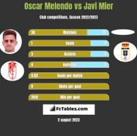 Oscar Melendo vs Javi Mier h2h player stats