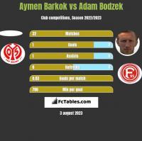 Aymen Barkok vs Adam Bodzek h2h player stats
