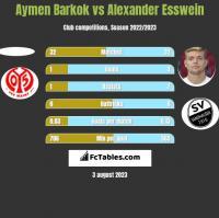 Aymen Barkok vs Alexander Esswein h2h player stats