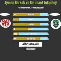 Aymen Barkok vs Bernhard Tekpetey h2h player stats