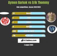 Aymen Barkok vs Erik Thommy h2h player stats