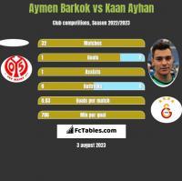 Aymen Barkok vs Kaan Ayhan h2h player stats