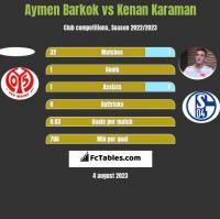 Aymen Barkok vs Kenan Karaman h2h player stats