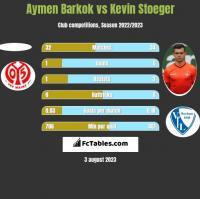 Aymen Barkok vs Kevin Stoeger h2h player stats