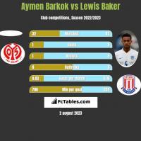 Aymen Barkok vs Lewis Baker h2h player stats