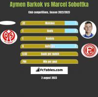 Aymen Barkok vs Marcel Sobottka h2h player stats