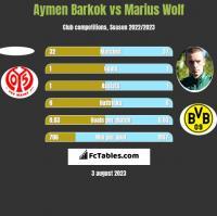 Aymen Barkok vs Marius Wolf h2h player stats