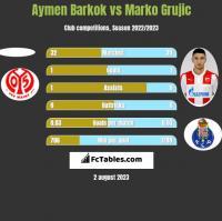 Aymen Barkok vs Marko Grujic h2h player stats