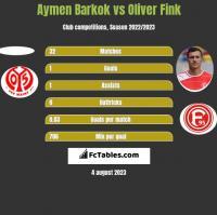 Aymen Barkok vs Oliver Fink h2h player stats