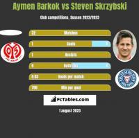 Aymen Barkok vs Steven Skrzybski h2h player stats