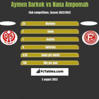 Aymen Barkok vs Nana Ampomah h2h player stats