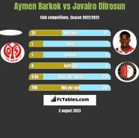 Aymen Barkok vs Javairo Dilrosun h2h player stats