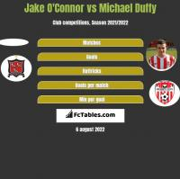 Jake O'Connor vs Michael Duffy h2h player stats
